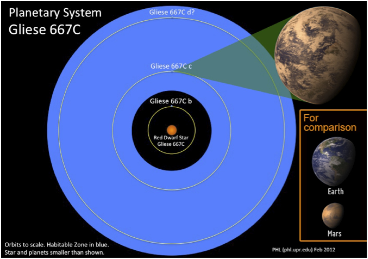 The planetary system around the red dwarf star Gliese 667C consists of up to three currently known exoplanets of super-Earth type.