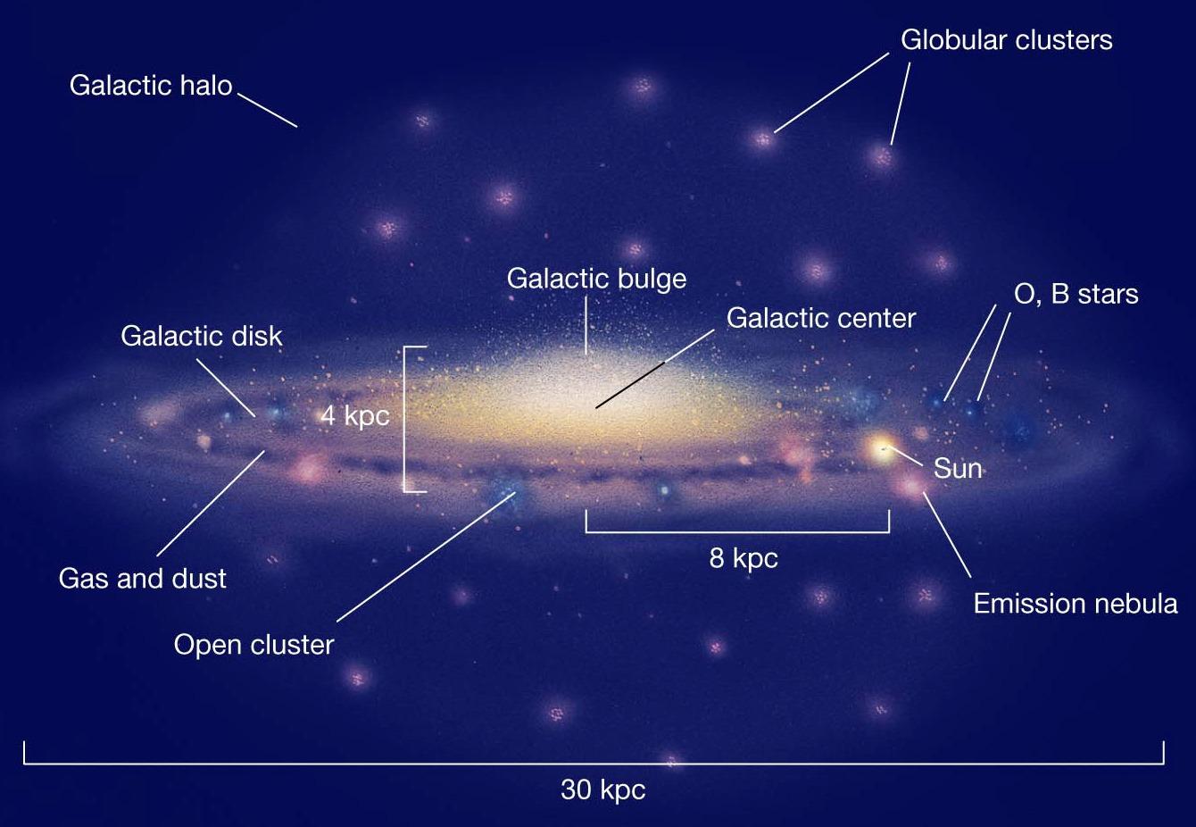 Navn på stjerner i melkeveien