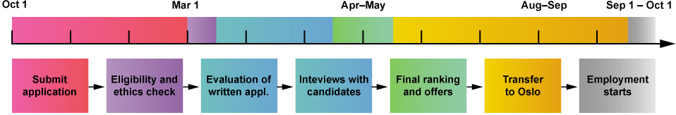 illustration of evaluation process and timeline