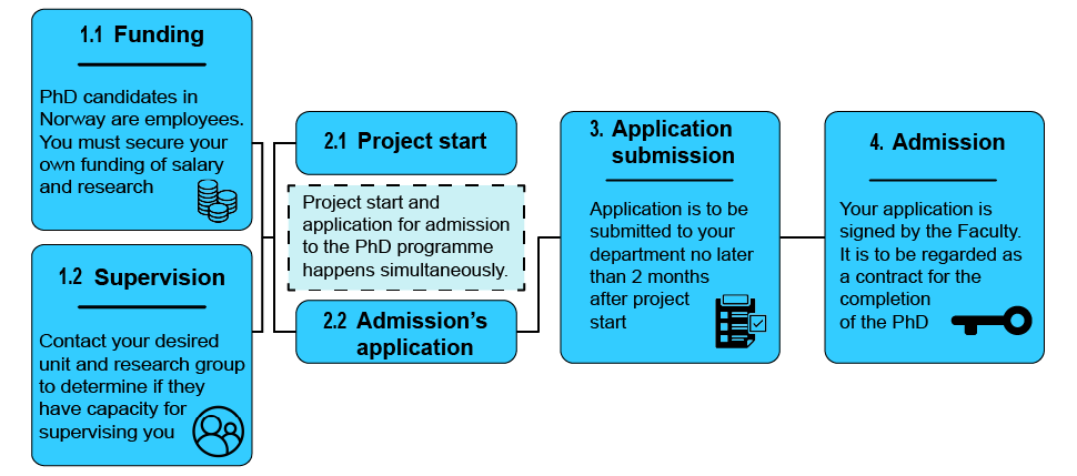flow chart of admission process externally funded candidates