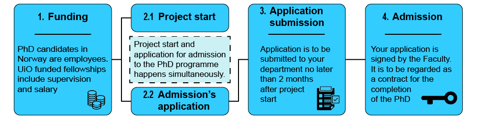 flow chart of admission process for internally funded phd candidates