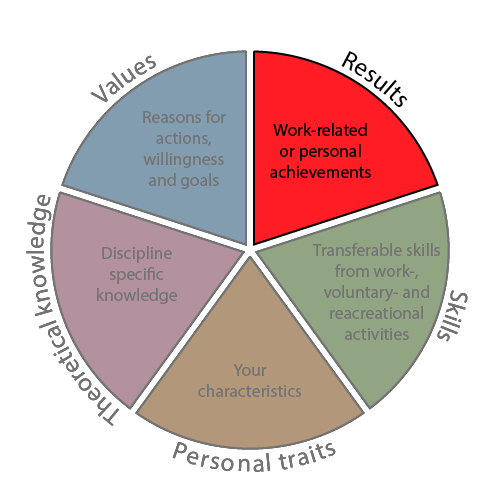 graphic of competence wheel