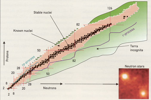 The nuclear physics landscape, from nuclei to stars