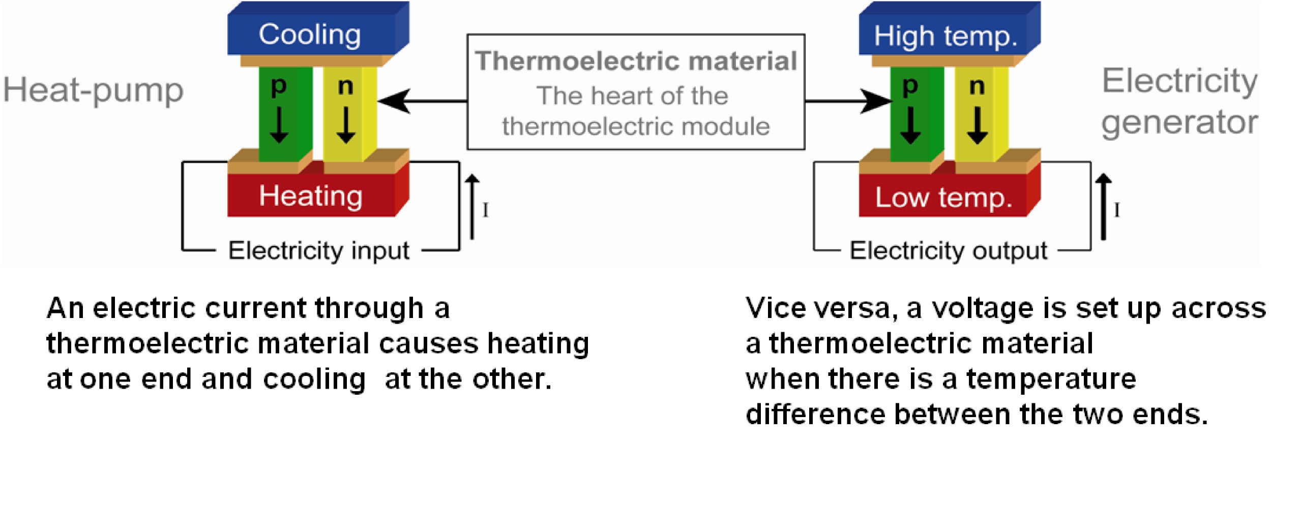 Thermoelectric module as cooler and thermoelectric generator