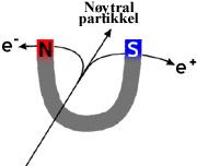 beta partiklers afbjning i magnetfelt essay