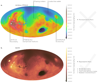 """The surface of Mars: Upper arainbow-like colour scale, """"MOLA"""" and below thescientific colour scale, """"lajolla"""". Find more examples insupplementary datain Crameri et al. 2020. Figure:Crameri/Shephard/Heron"""