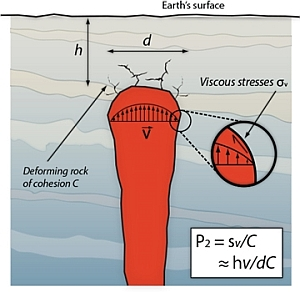 Figure: Magma movements in a deforming crust, v is the magma velocity and η is the viscosity.