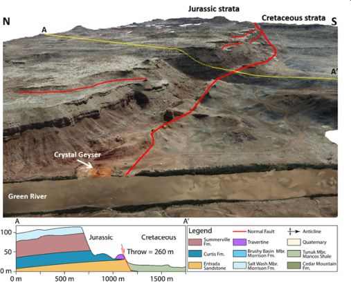 Fig. 2 – CO2 has been leaking along the Little Grand Wash Fault in east-central Utah for the past 114 kyr at least, resulting in the near-surface precipitation of travertine, as visible on this geomodel. The schematic A-A' cross-section illustrate the impact of the Little Grand Wash Fault on the Jurassic and Cretaceous stratigraphy of the area