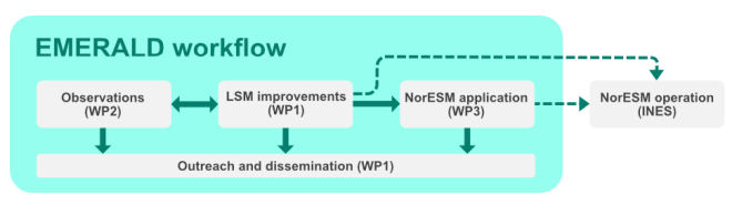 Workflow: The methods include modelling in WP1, with corresponding observational methods in WP2, which supports the application in WP3. WP 1 to 3 will then deliver urgently needed improvements to use climate models for prediction in high latitude environments.