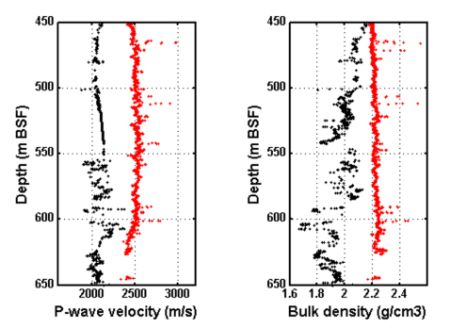This figure illustrates well log data from the Barents Sea comparing P-wave velocity and bulk density data between uplifted (red curves) and non-uplifted wells (black curves). Figure: Sirikarn Narongsirikul