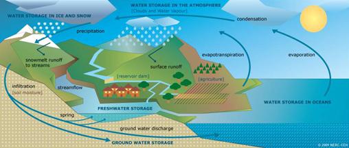 Hydrologi