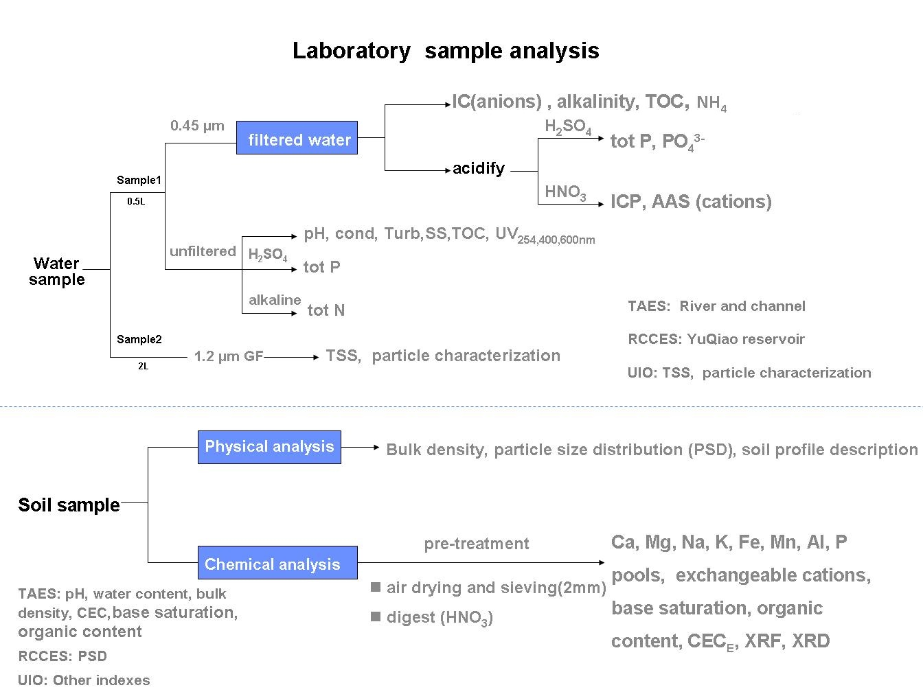 chemical analysis of water supply The new york city water supply system provides approx-  herbicides, organic  chemical contaminants, and radioac-  water testing helps identify and cor.