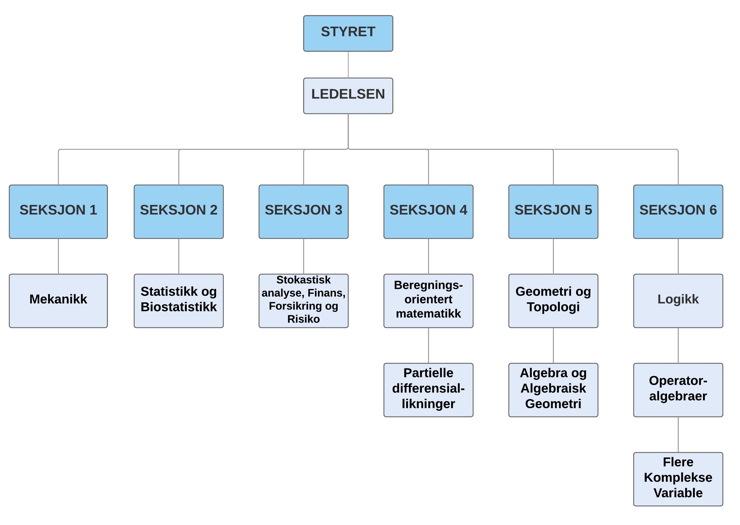 klikkbart organisasjonskart