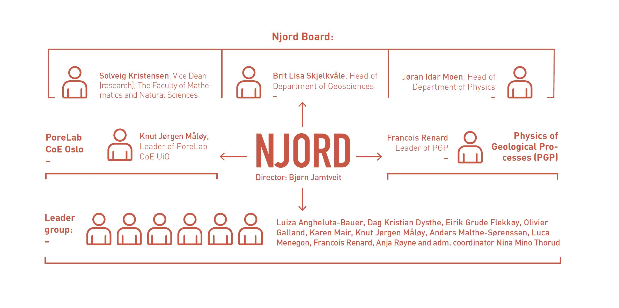 Organizational map, with the Njord Board at the top, the director second, tehn PoreLab (with Knut Jørgen Måløy) and PGP (with Francois Renard) and the group leaders.