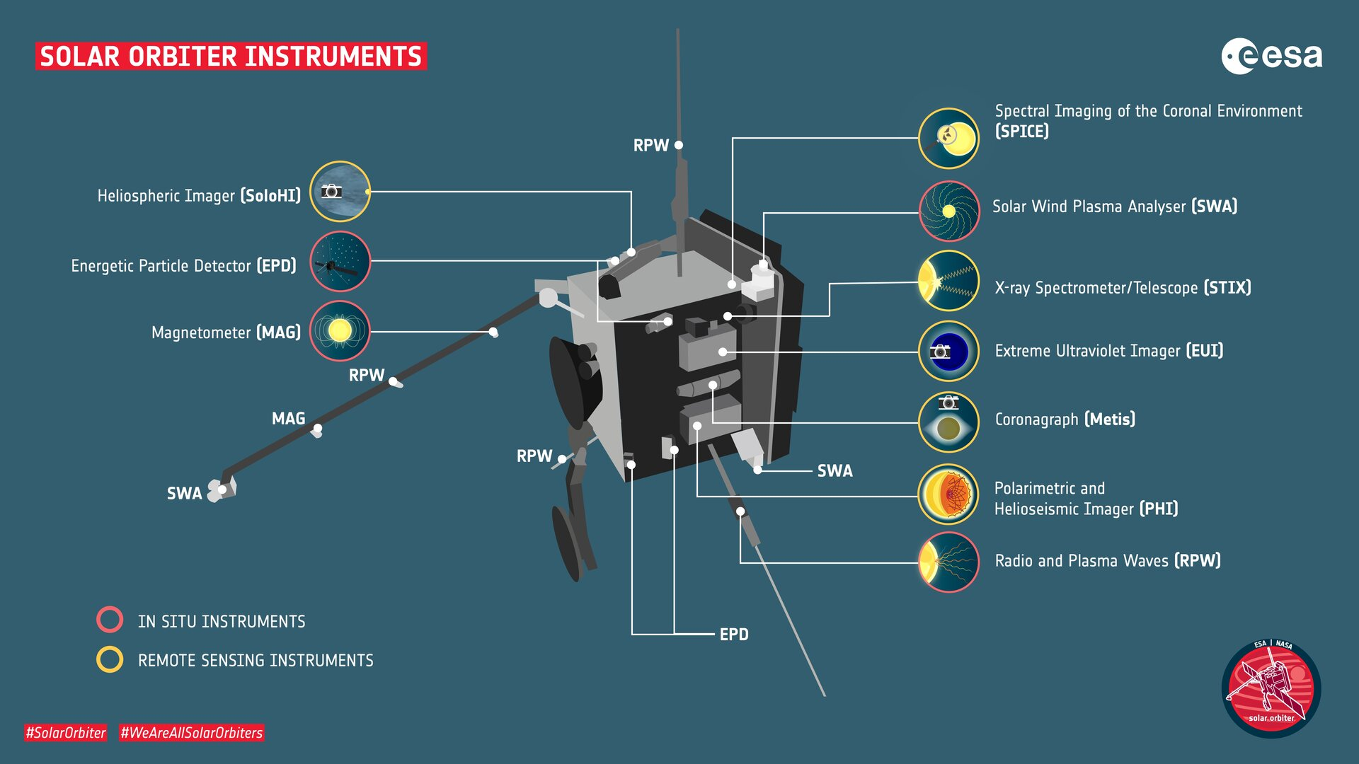 Spacecraft instruments
